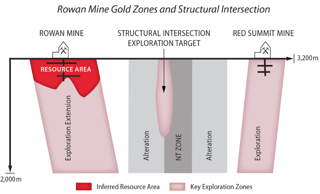 Inferred Resource Area